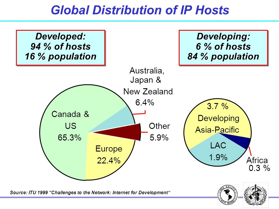 Developing: 6 % of hosts 84 % population Developed: 94 % of hosts 16 % population Source: ITU 1999 Challenges to the Network: Internet for Development Other 5.9% Canada & US 65.3% Europe 22.4% LAC 1.9% Australia, Japan & New Zealand 6.4% 3.7 % Developing Asia-Pacific Africa 0.3 % Global Distribution of IP Hosts
