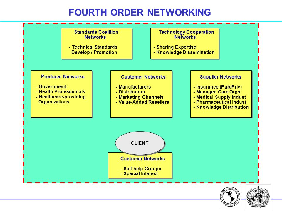 FOURTH ORDER NETWORKING CLIENT Customer Networks - Self-help Groups - Special Interest Customer Networks - Manufacturers - Distributors - Marketing Channels - Value-Added Resellers Supplier Networks - Insurance (Pub/Priv) - Managed Care Orgs - Medical Supply Indust - Pharmaceutical Indust - Knowledge Distribution Producer Networks - Government - Health Professionals - Healthcare-providing Organizations Standards Coalition Networks - Technical Standards Develop / Promotion Technology Cooperation Networks - Sharing Expertise - Knowledge Dissemination