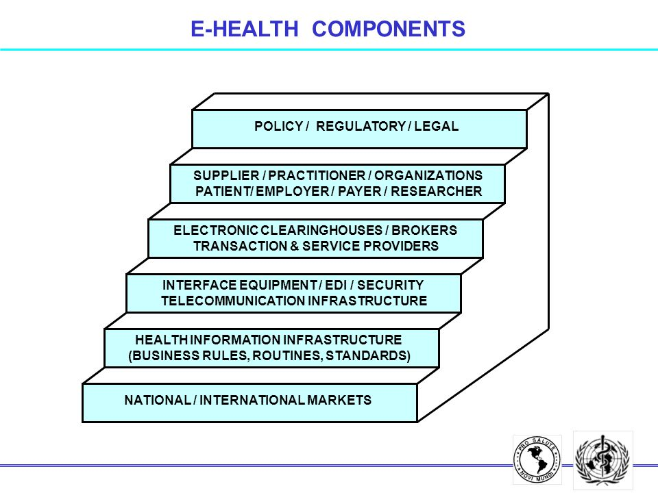 HEALTH INFORMATION INFRASTRUCTURE (BUSINESS RULES, ROUTINES, STANDARDS) INTERFACE EQUIPMENT / EDI / SECURITY TELECOMMUNICATION INFRASTRUCTURE SUPPLIER / PRACTITIONER / ORGANIZATIONS PATIENT/ EMPLOYER / PAYER / RESEARCHER ELECTRONIC CLEARINGHOUSES / BROKERS TRANSACTION & SERVICE PROVIDERS POLICY / REGULATORY / LEGAL NATIONAL / INTERNATIONAL MARKETS E-HEALTH COMPONENTS