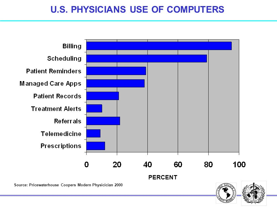 U.S. PHYSICIANS USE OF COMPUTERS PERCENT Source: Pricewaterhouse Coopers Modern Physicician 2000