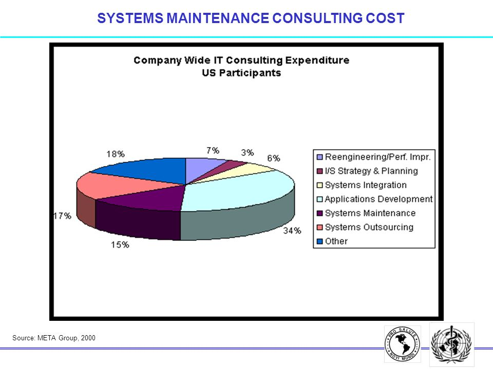Source: META Group, 2000 SYSTEMS MAINTENANCE CONSULTING COST