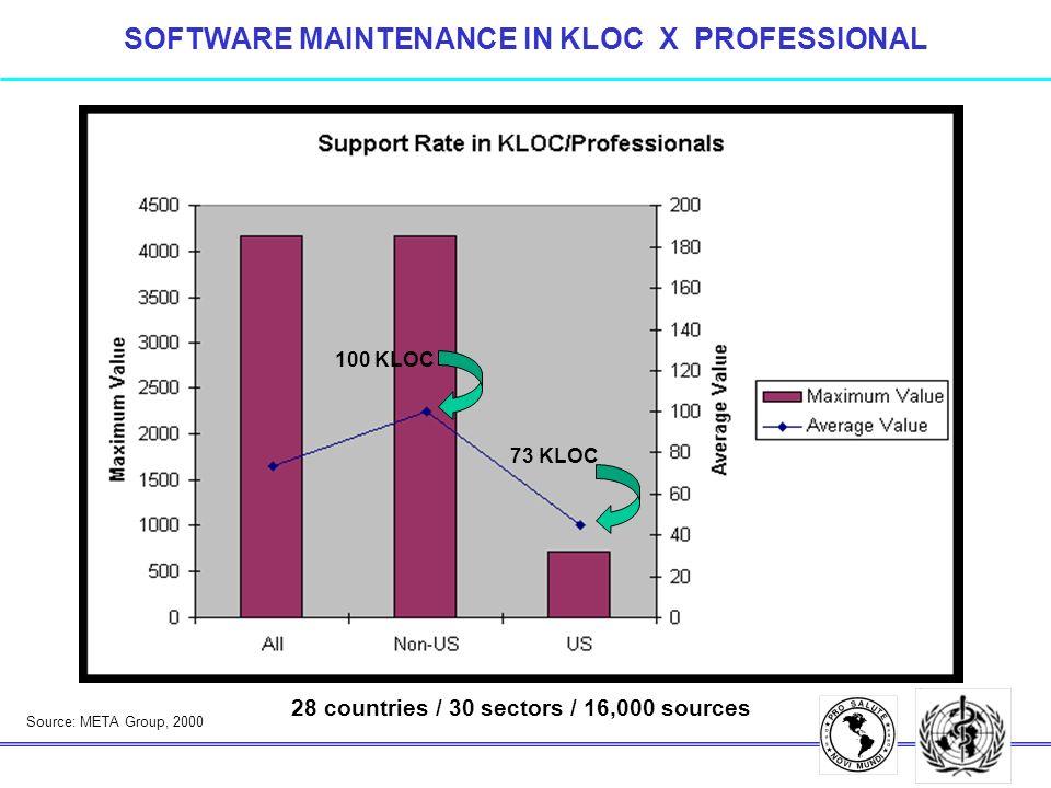 SOFTWARE MAINTENANCE IN KLOC X PROFESSIONAL 73 KLOC 100 KLOC 28 countries / 30 sectors / 16,000 sources