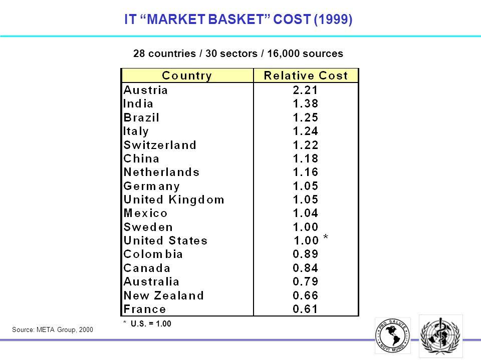 Source: META Group, 2000 IT MARKET BASKET COST (1999) * U.S. = 1.00 28 countries / 30 sectors / 16,000 sources