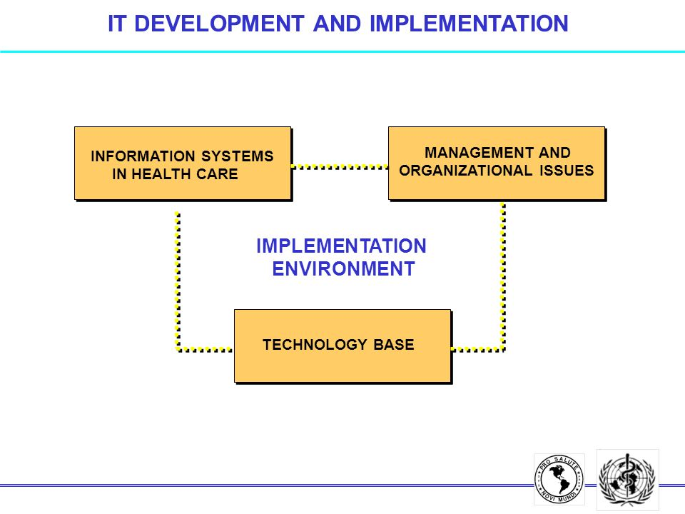 IT DEVELOPMENT AND IMPLEMENTATION INFORMATION SYSTEMS IN HEALTH CARE MANAGEMENT AND ORGANIZATIONAL ISSUES TECHNOLOGY BASE IMPLEMENTATION ENVIRONMENT