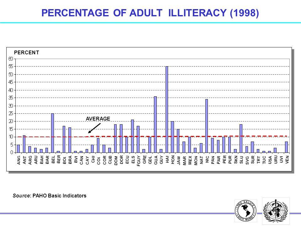 PERCENTAGE OF ADULT ILLITERACY (1998) Source: PAHO Basic Indicators PERCENT AVERAGE