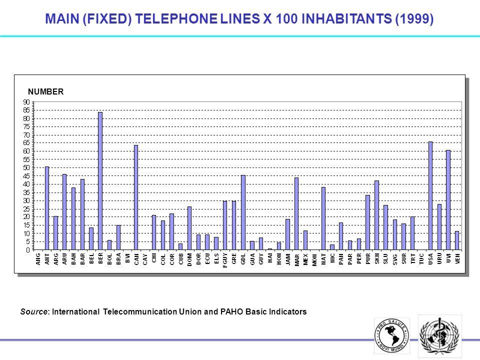 MAIN (FIXED) TELEPHONE LINES X 100 INHABITANTS (1999) Source: International Telecommunication Union and PAHO Basic Indicators NUMBER