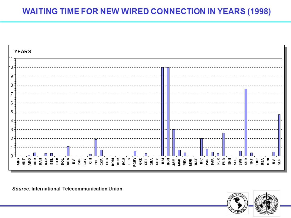 WAITING TIME FOR NEW WIRED CONNECTION IN YEARS (1998) Source: International Telecommunication Union YEARS