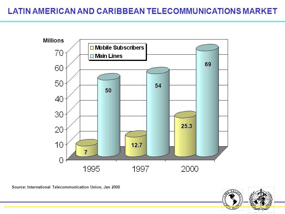 Millions LATIN AMERICAN AND CARIBBEAN TELECOMMUNICATIONS MARKET 7 50 12.7 54 69 25.3 Source: International Telecommunication Union, Jan 2000