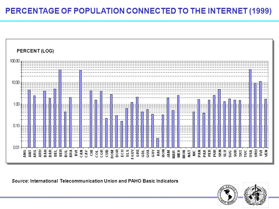PERCENTAGE OF POPULATION CONNECTED TO THE INTERNET (1999) PERCENT (LOG) Source: International Telecommunication Union and PAHO Basic Indicators