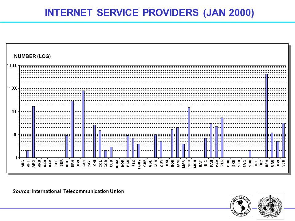INTERNET SERVICE PROVIDERS (JAN 2000) Source: International Telecommunication Union NUMBER (LOG)