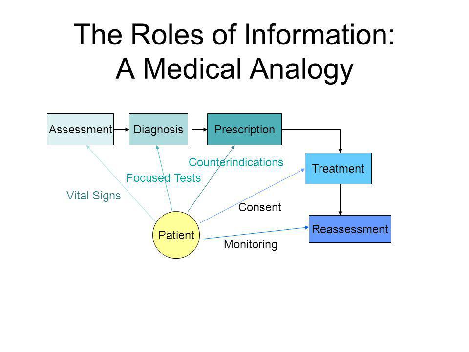 The Roles of Information: A Medical Analogy AssessmentDiagnosisPrescription Treatment Patient Vital Signs Focused Tests Consent Counterindications Reassessment Monitoring