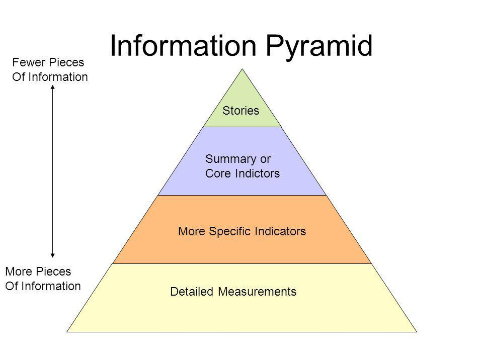 Information Pyramid Fewer Pieces Of Information More Pieces Of Information Stories Detailed Measurements Summary or Core Indictors More Specific Indicators