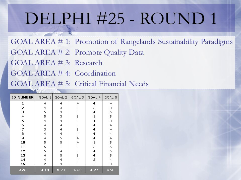 DELPHI #25 - ROUND 2 GOAL AREA # 1: Promotion of Rangelands Sustainability Paradigms Language/Wording -- Needs to be more clear for lay-person -- Paradigms -- Concise & Powerful -- May want to temper statements about what we can deliver Dwindling number of SRR people still involved -- Especially non-Agency/NGO -- Define the type of people required 2010 Report -- should be major focus of SRR or too much focus?