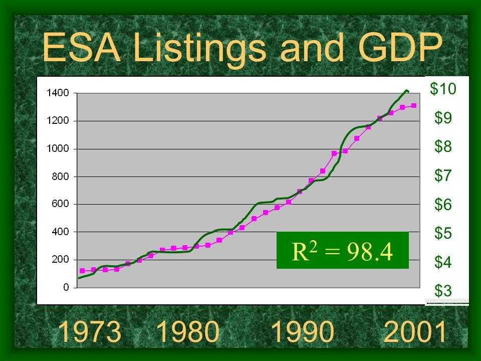 ESA Listings and GDP 1973 1980 1990 2001 $10 $9 $8 $7 $6 $5 $4 $3 R 2 = 98.4