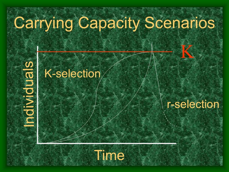 K Carrying Capacity Scenarios Individuals Time r-selection K-selection