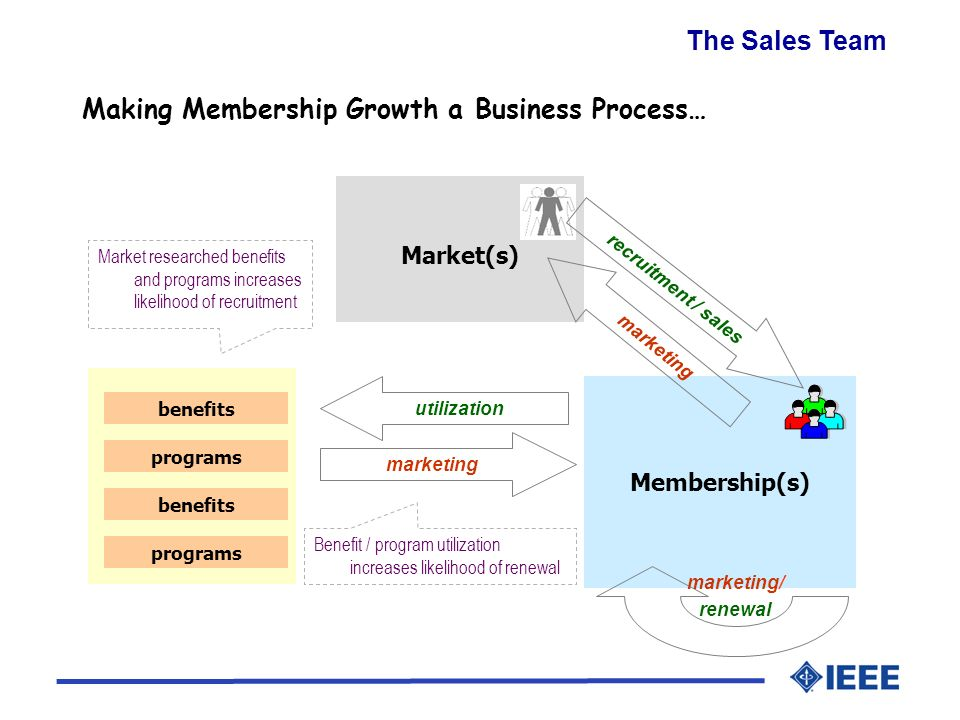 Market(s) Membership(s) programs benefits marketing/ renewal Benefit / program utilization increases likelihood of renewal marketing utilization programs benefits Market researched benefits and programs increases likelihood of recruitment recruitment / sales marketing Making Membership Growth a Business Process… The Sales Team