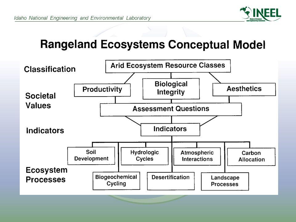 Idaho National Engineering and Environmental Laboratory