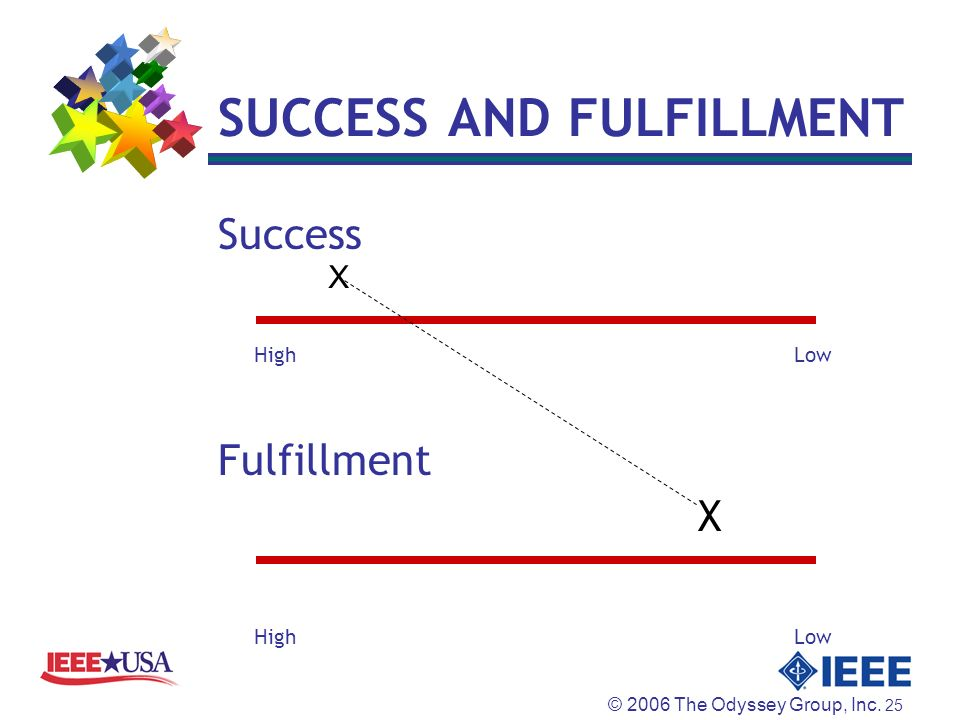 © 2006 The Odyssey Group, Inc. 25 SUCCESS AND FULFILLMENT Success HighLow Fulfillment X HighLow X