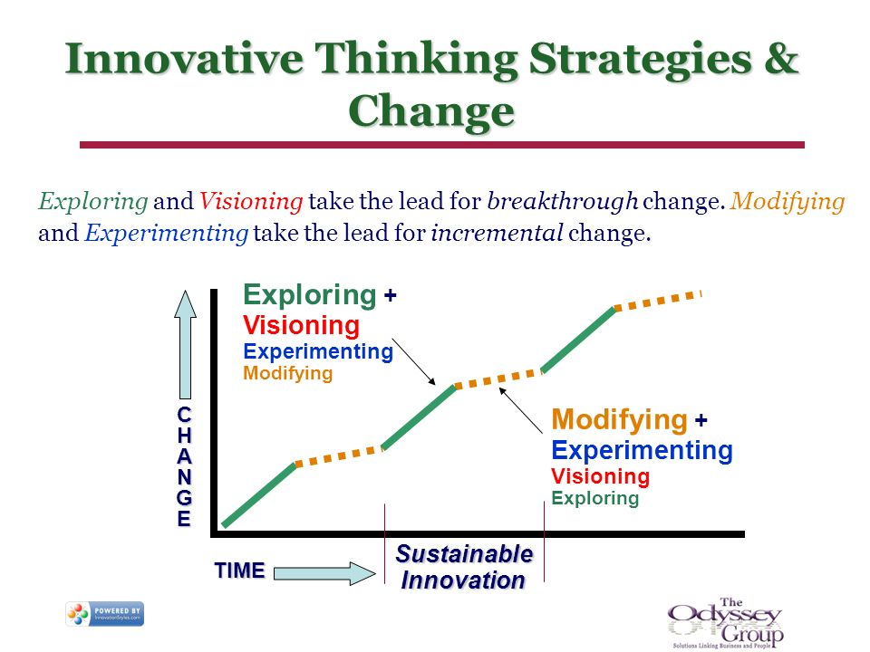 Innovative Thinking Strategies & Change Exploring and Visioning take the lead for breakthrough change. Modifying and Experimenting take the lead for i