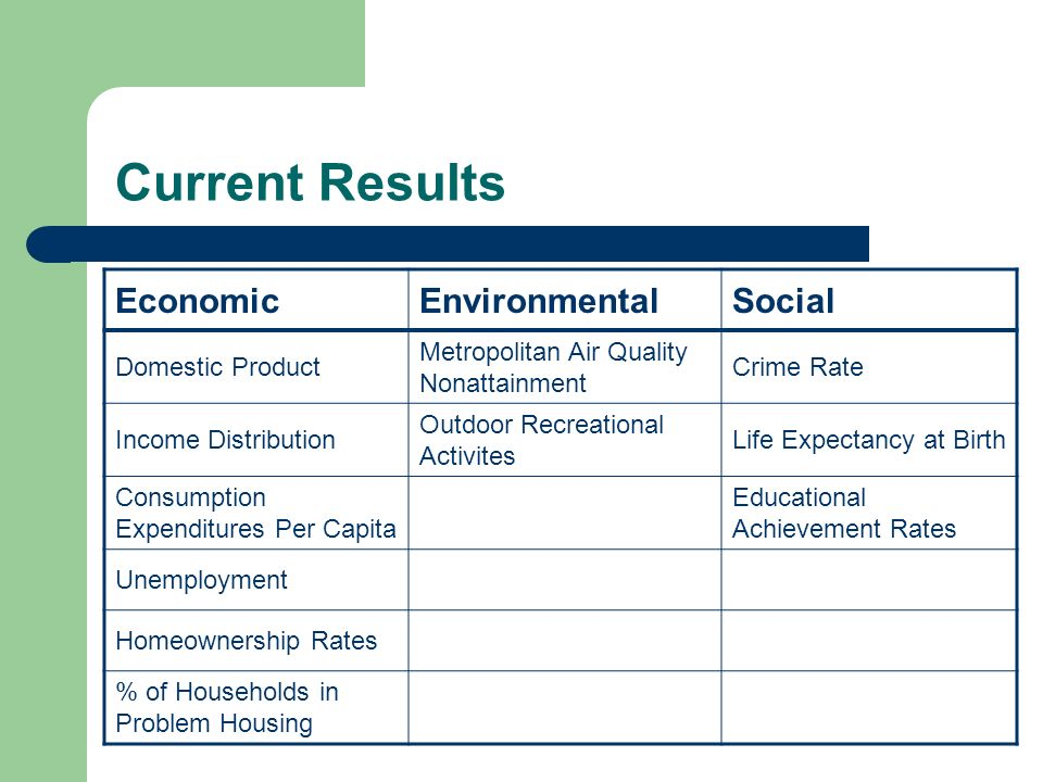 Current Results EconomicEnvironmentalSocial Domestic Product Metropolitan Air Quality Nonattainment Crime Rate Income Distribution Outdoor Recreational Activites Life Expectancy at Birth Consumption Expenditures Per Capita Educational Achievement Rates Unemployment Homeownership Rates % of Households in Problem Housing