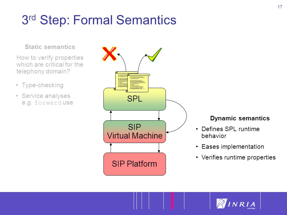 17 3 rd Step: Formal Semantics Dynamic semantics Defines SPL runtime behavior Eases implementation Verifies runtime properties Static semantics How to verify properties which are critical for the telephony domain.