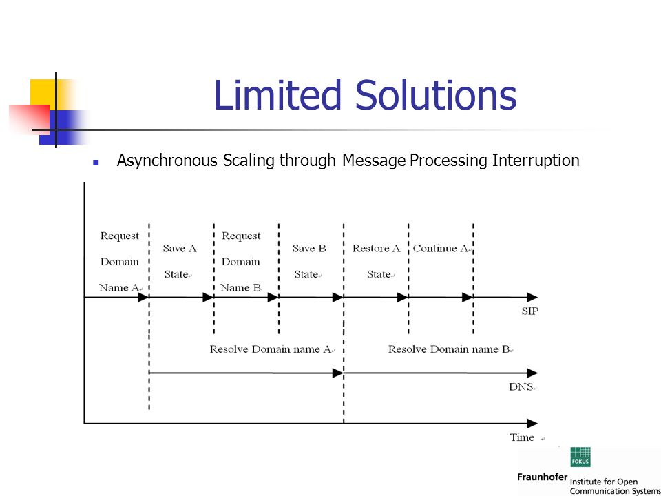 Asynchronous Scaling through Message Processing Interruption