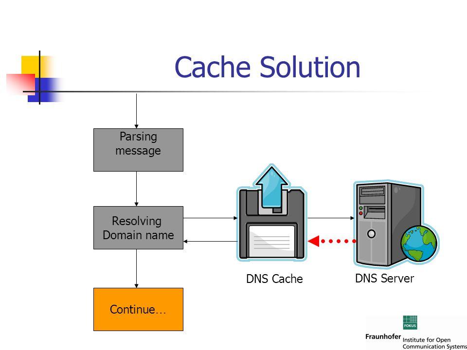 Cache Solution Parsing message Resolving Domain name Continue … DNS Server DNS Cache