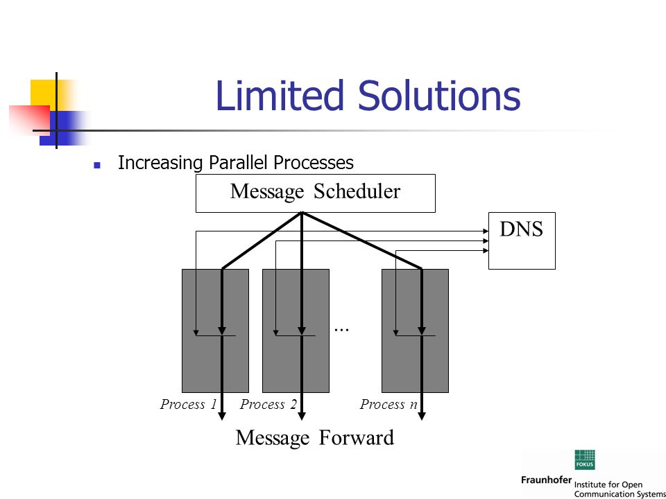 ... Process nProcess 2Process 1 Message Scheduler DNS Message Forward Limited Solutions Increasing Parallel Processes