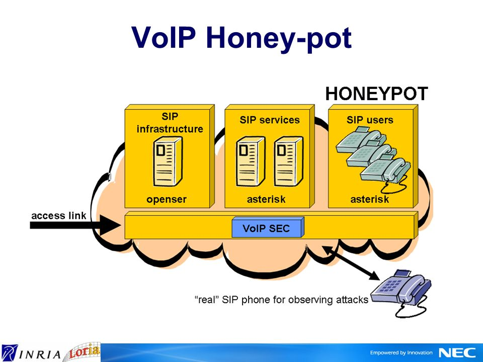 VoIP Honey-pot