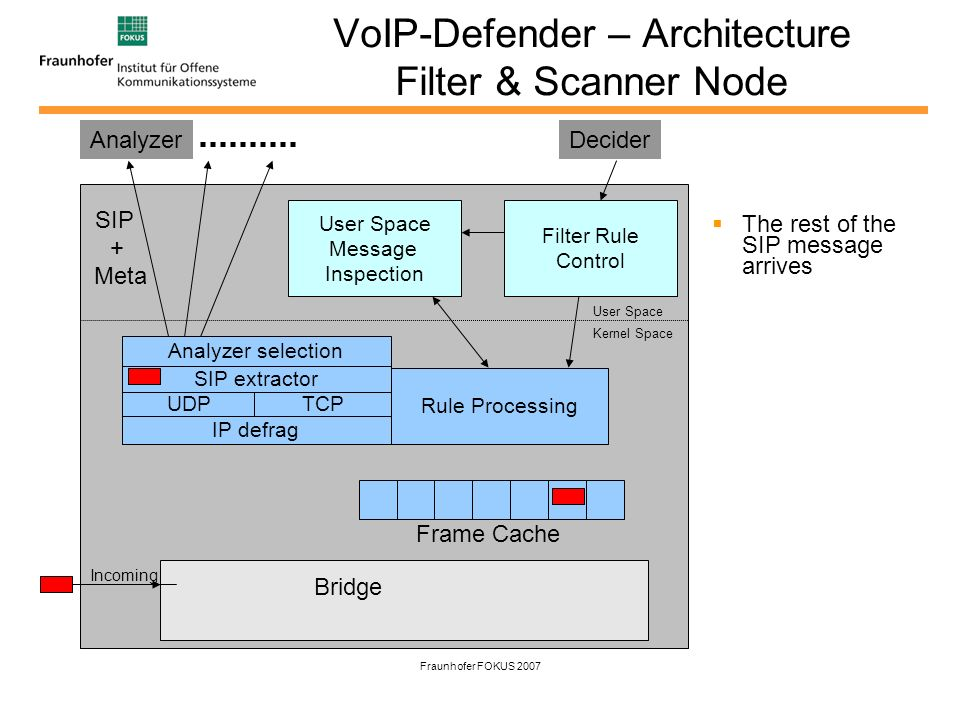 Fraunhofer FOKUS 2007 VoIP-Defender – Architecture Filter & Scanner Node The rest of the SIP message arrives IP defrag UDPTCP SIP extractor Rule Processing Frame Cache Analyzer selection User Space Kernel Space Bridge User Space Message Inspection Filter Rule Control Analyzer Incoming Decider SIP + Meta