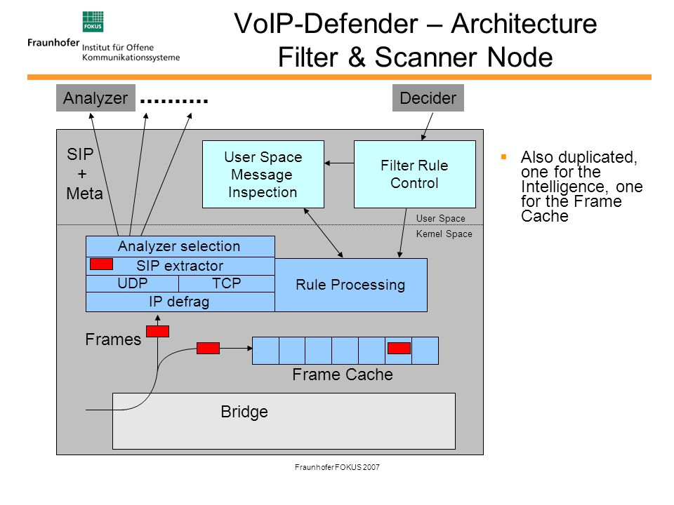 Fraunhofer FOKUS 2007 VoIP-Defender – Architecture Filter & Scanner Node Also duplicated, one for the Intelligence, one for the Frame Cache IP defrag