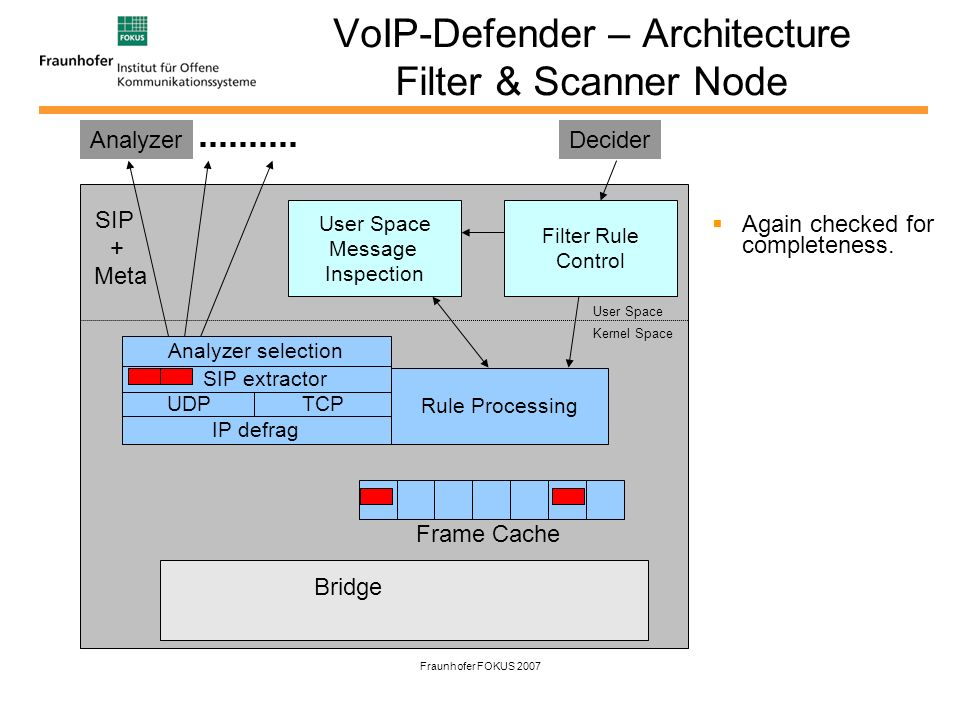 Fraunhofer FOKUS 2007 VoIP-Defender – Architecture Filter & Scanner Node Again checked for completeness. IP defrag UDPTCP SIP extractor Rule Processin