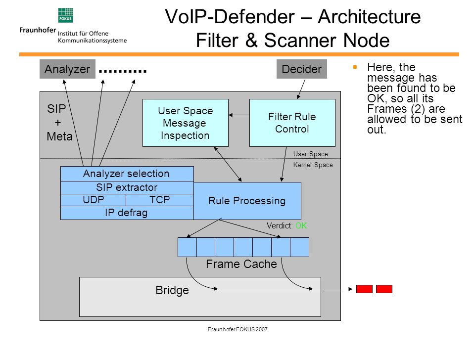 Fraunhofer FOKUS 2007 VoIP-Defender – Architecture Filter & Scanner Node Here, the message has been found to be OK, so all its Frames (2) are allowed to be sent out.