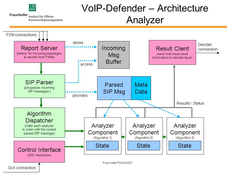 Fraunhofer FOKUS 2007 VoIP-Defender – Architecture Analyzer Report Server (listens for incoming messages & reports from FSNs) SIP Parser (pre-parses i