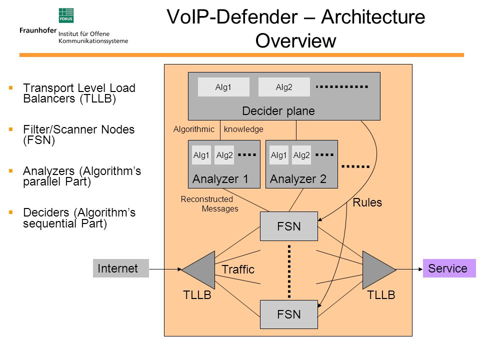 Fraunhofer FOKUS 2007 Algorithmic knowledge VoIP-Defender – Architecture Overview Transport Level Load Balancers (TLLB) Filter/Scanner Nodes (FSN) Analyzers (Algorithms parallel Part) Deciders (Algorithms sequential Part) FSN TLLB Alg1Alg2 Analyzer 1 Alg1Alg2 Analyzer 2 Alg1Alg2 Decider plane Rules Traffic Reconstructed Messages Internet Service