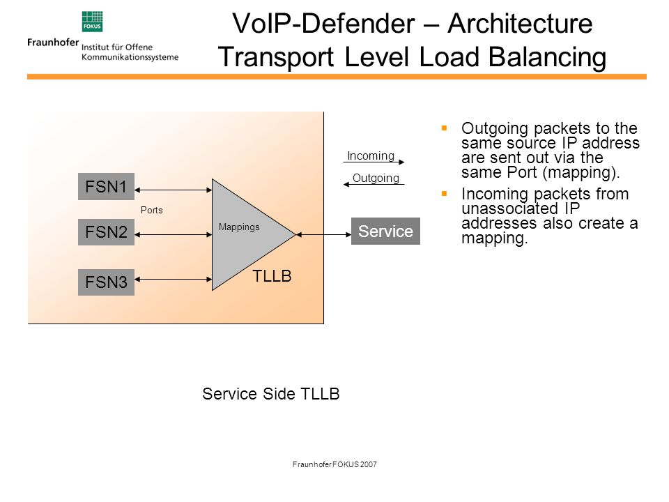 Fraunhofer FOKUS 2007 VoIP-Defender – Architecture Transport Level Load Balancing Outgoing packets to the same source IP address are sent out via the