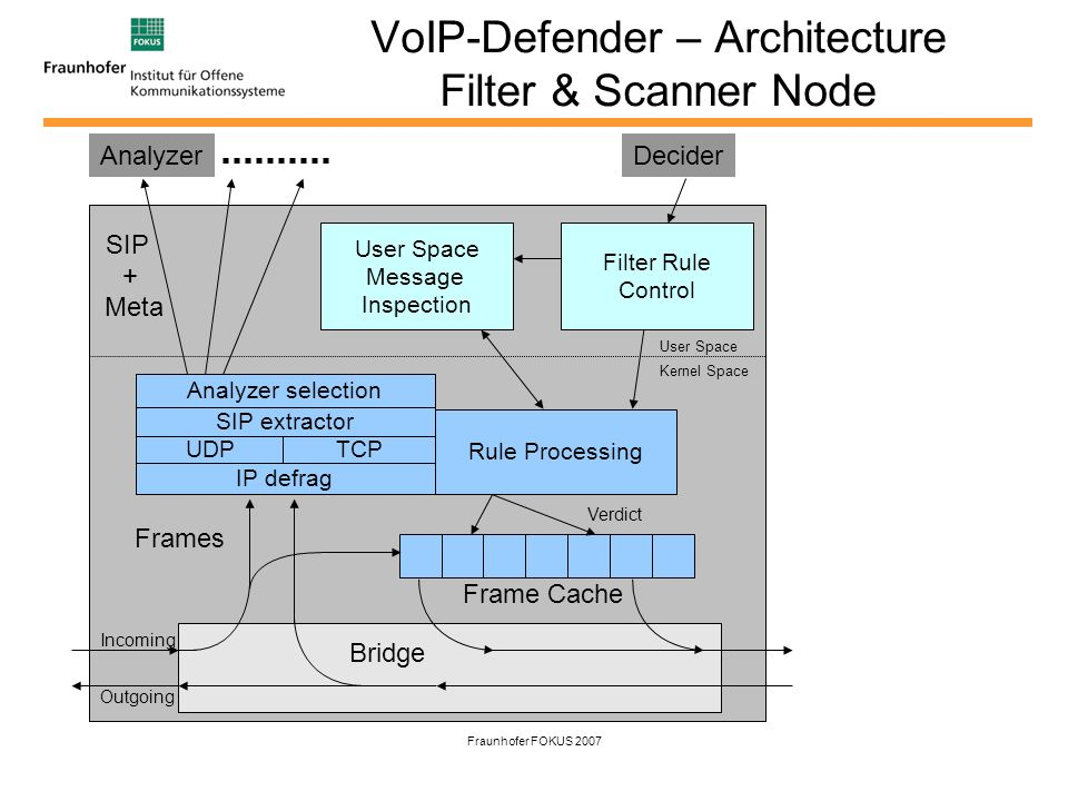 Fraunhofer FOKUS 2007 VoIP-Defender – Architecture Filter & Scanner Node IP defrag UDPTCP SIP extractor Rule Processing Frame Cache Frames Verdict Analyzer selection User Space Kernel Space Bridge User Space Message Inspection Filter Rule Control Analyzer Incoming Outgoing Decider SIP + Meta
