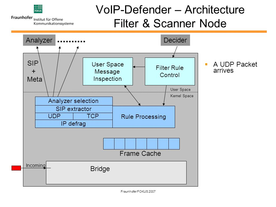 Fraunhofer FOKUS 2007 VoIP-Defender – Architecture Filter & Scanner Node A UDP Packet arrives IP defrag UDPTCP SIP extractor Rule Processing Frame Cache Analyzer selection User Space Kernel Space Bridge User Space Message Inspection Filter Rule Control Analyzer Incoming Decider SIP + Meta