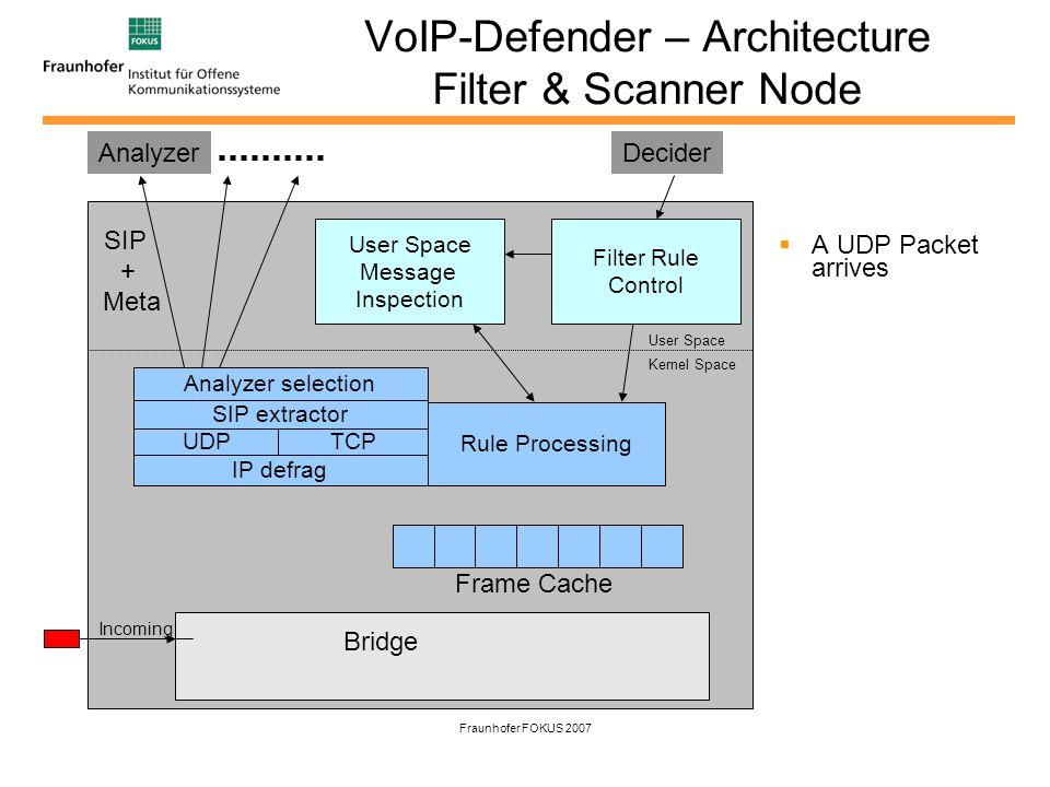 Fraunhofer FOKUS 2007 VoIP-Defender – Architecture Filter & Scanner Node The Frame is forked.