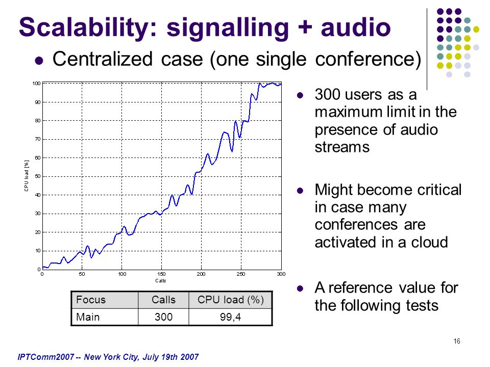 IPTComm2007 -- New York City, July 19th 2007 16 Centralized case (one single conference) FocusCallsCPU load (%) Main30099,4 300 users as a maximum limit in the presence of audio streams Might become critical in case many conferences are activated in a cloud A reference value for the following tests Scalability: signalling + audio