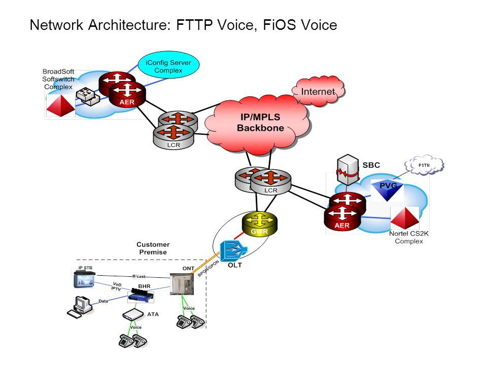 Network Architecture: FTTP Voice, FiOS Voice