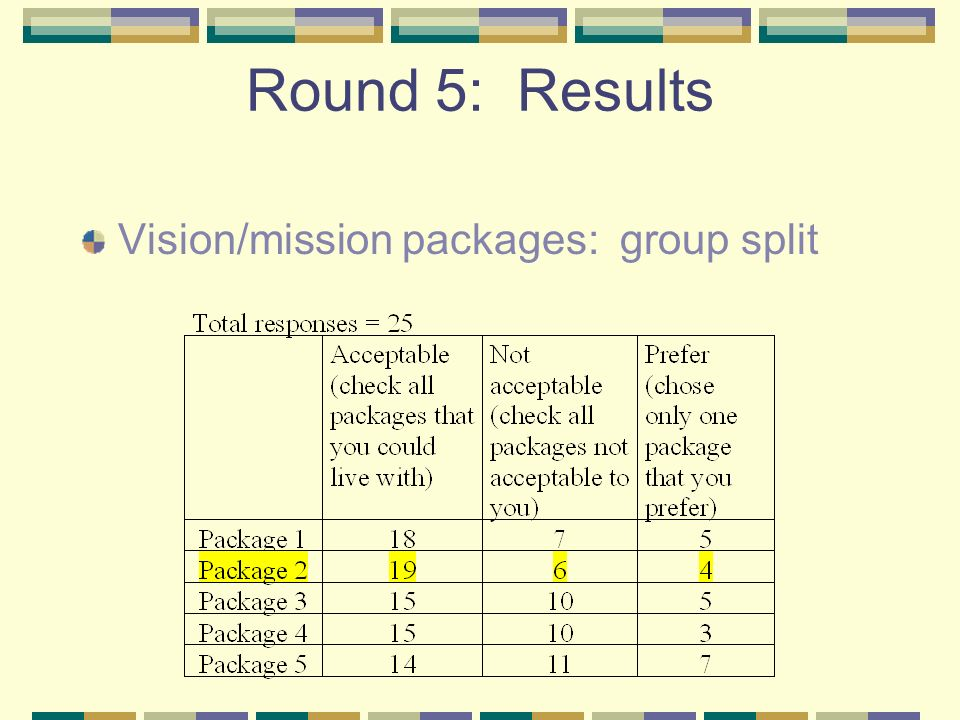 Round 5: Results Vision/mission packages: group split