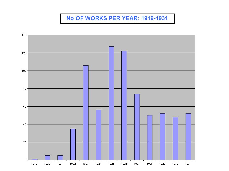No OF WORKS PER YEAR: