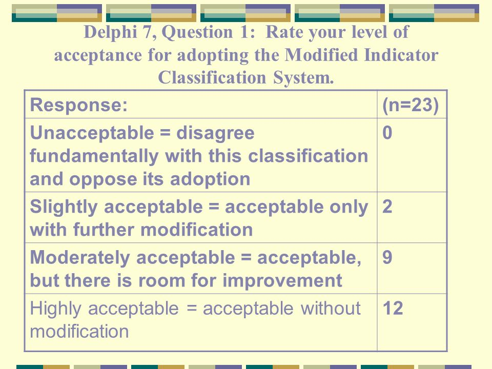 Delphi 7, Question 1: Rate your level of acceptance for adopting the Modified Indicator Classification System. Response:(n=23) Unacceptable = disagree
