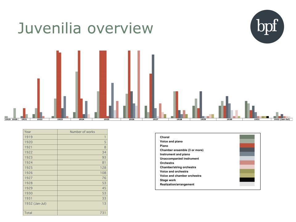 Juvenilia overview