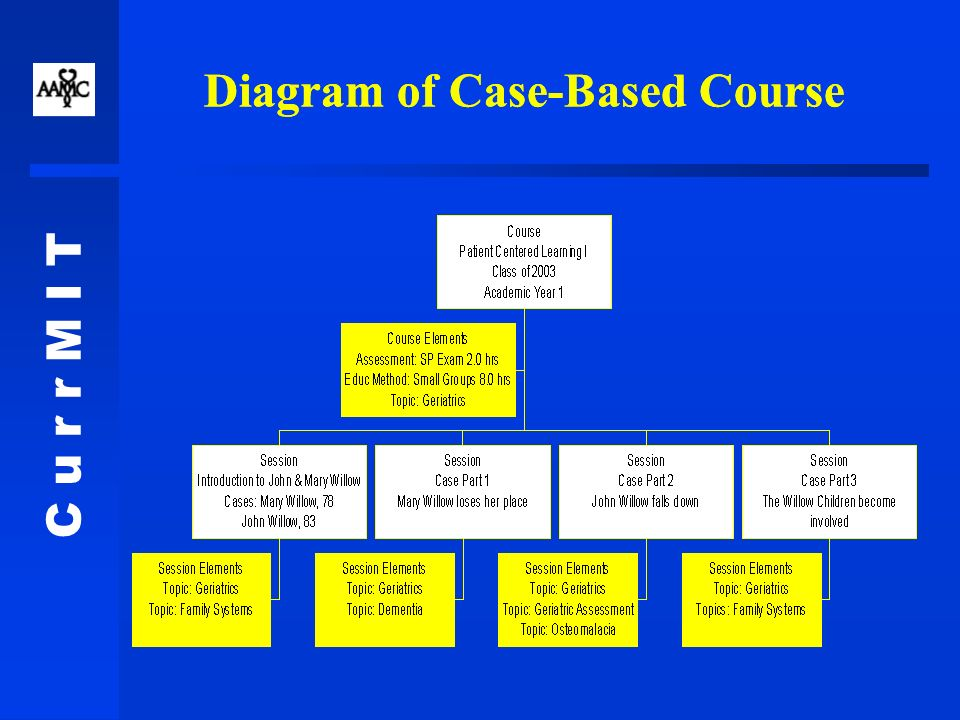 C u r r M I T Diagram of Case-Based Course