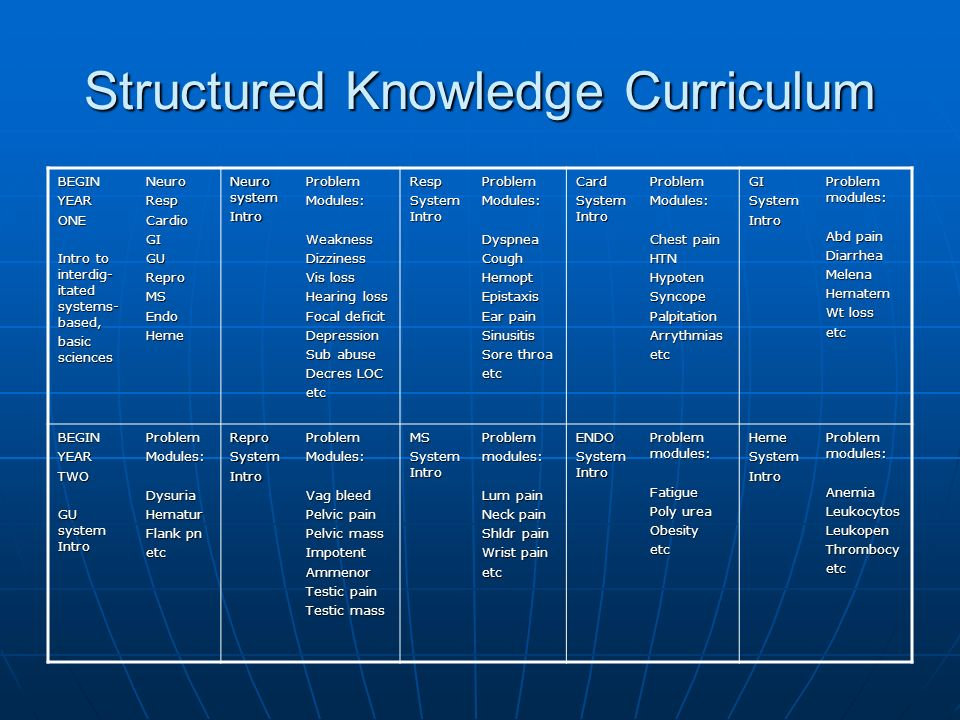 Structured Knowledge Curriculum BEGINYEARONE Intro to interdig- itated systems- based, basic sciences NeuroRespCardioGIGUReproMSEndoHeme Neuro system IntroProblemModules:WeaknessDizziness Vis loss Hearing loss Focal deficit Depression Sub abuse Decres LOC etcResp System Intro ProblemModules:DyspneaCoughHemoptEpistaxis Ear pain Sinusitis Sore throa etcCard System Intro ProblemModules: Chest pain HTNHypotenSyncopePalpitationArrythmiasetcGISystemIntro Problem modules: Abd pain DiarrheaMelenaHematem Wt loss etc BEGINYEARTWO GU system Intro ProblemModules:DysuriaHematur Flank pn etcReproSystemIntroProblemModules: Vag bleed Pelvic pain Pelvic mass ImpotentAmmenor Testic pain Testic mass MS System Intro Problemmodules: Lum pain Neck pain Shldr pain Wrist pain etcENDO System Intro Problem modules: Fatigue Poly urea ObesityetcHemeSystemIntro Problem modules: AnemiaLeukocytosLeukopenThrombocyetc