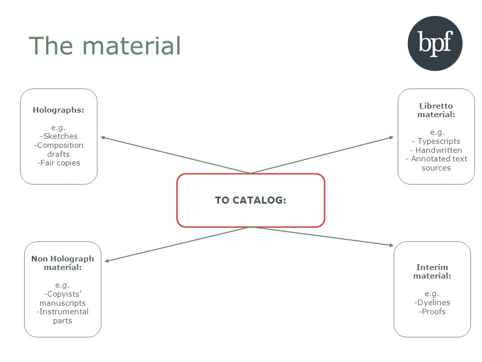 Cataloging structure