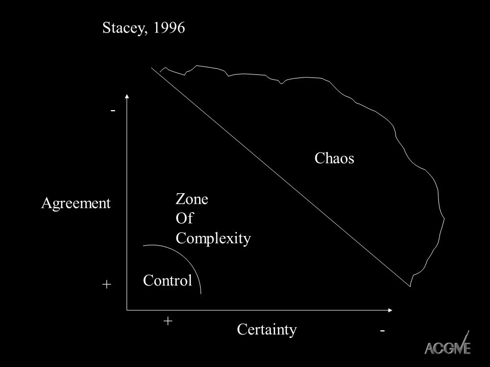 Agreement Certainty + + - - Chaos Zone Of Complexity Control Stacey, 1996