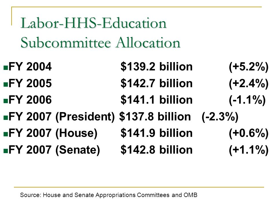 Labor-HHS-Education Subcommittee Allocation FY 2004 $139.2 billion (+5.2%) FY 2005 $142.7 billion (+2.4%) FY 2006 $141.1 billion (-1.1%) FY 2007 (President) $137.8 billion (-2.3%) FY 2007 (House) $141.9 billion (+0.6%) FY 2007 (Senate) $142.8 billion (+1.1%) Source: House and Senate Appropriations Committees and OMB